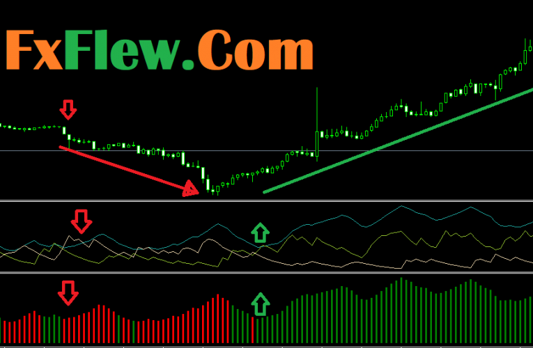 Free Download Average Directional Index ADX INDICATOR MT4