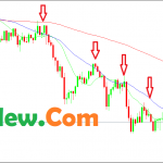 Top 3 Moving Average Crossover Strategy For Day Trading