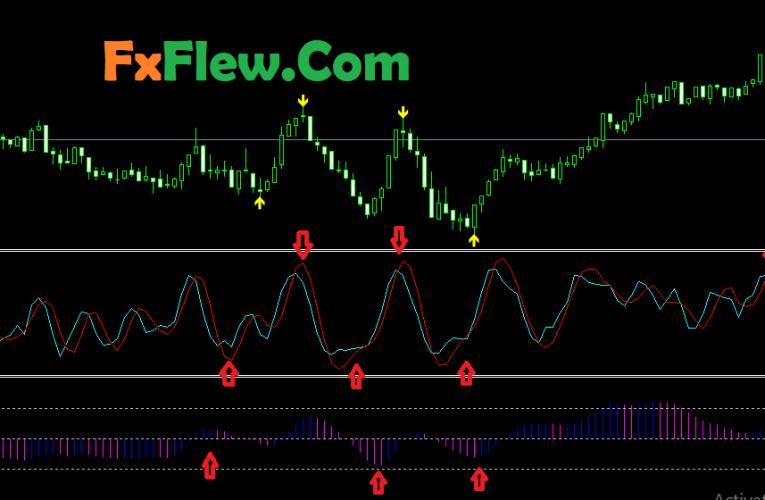 Best 60 Seconds Binary Options Indicators for MT4