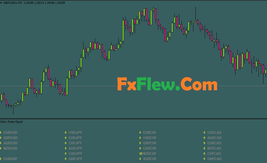 Daily Forex Signal Indicator