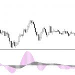 Forex Forecaster MetaTrader 4 Indicator