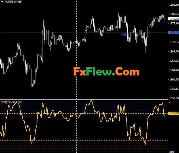 Forex Gold Strategy