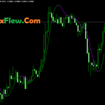 Hull Moving Average (HMA) Indicator Mt4 Free Download