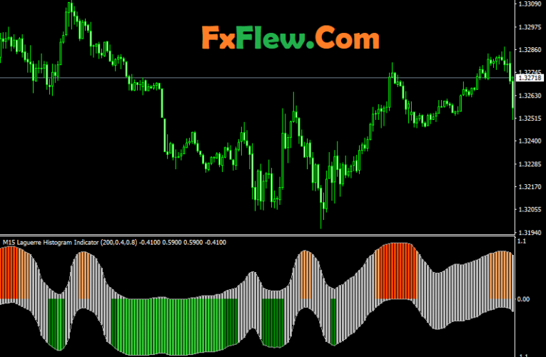 Laguerre Indicator mt4/Mt5 Free Download