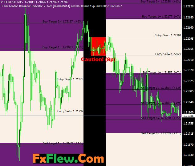 London Breakout Forex Trading Strategy
