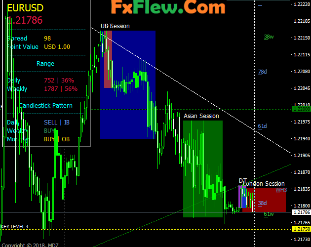 Price Action trading Strategy For Meta trader Free Downlaod