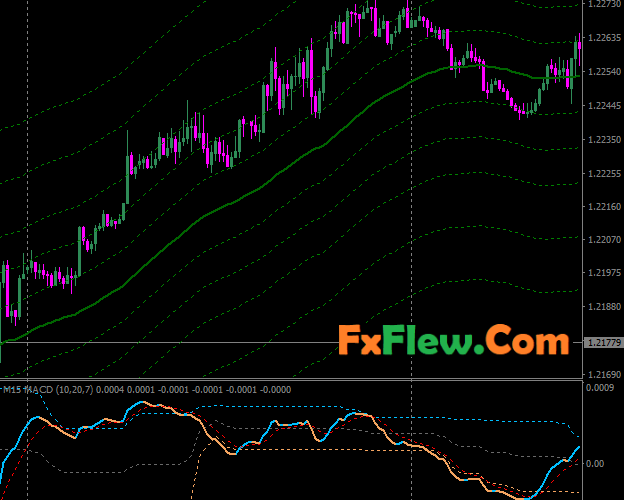Forex Median Renko System Mt4 Free Downlaod