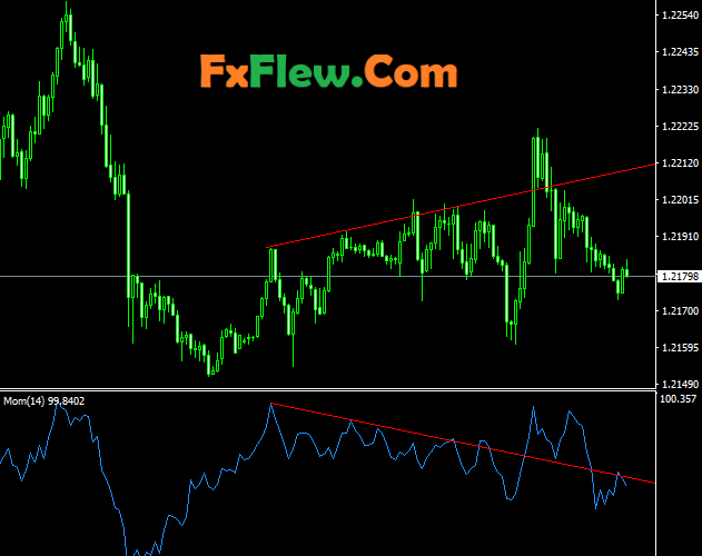 Momentum Indicator Mt4 Strategy Free Download