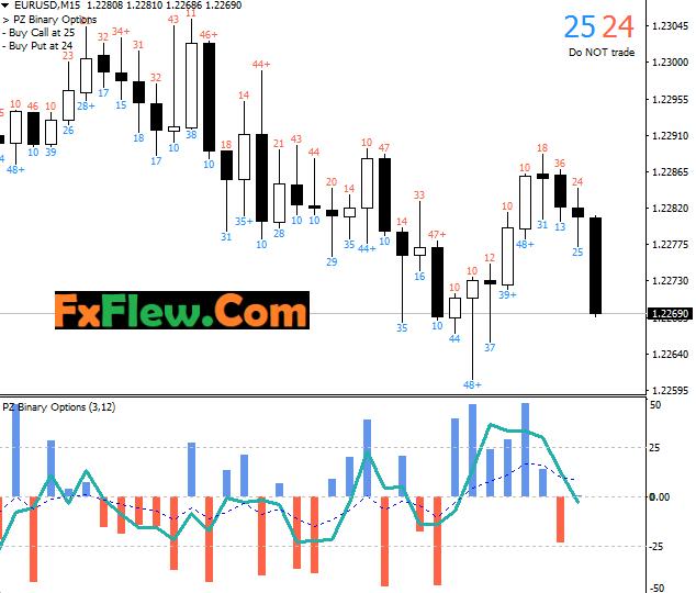 PZ Binary Options Indicator