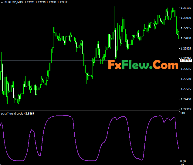 Schaff Trend Cycle Forex Trading Strategy