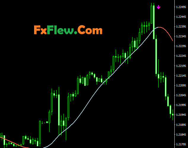Slope Direction Line Indicator Mt4 Download Free