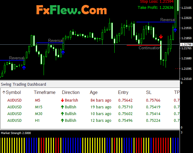 Best Swing Trading Strategies Forex Free Download