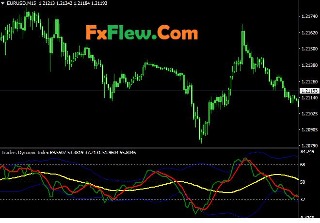 Traders Dynamic Index (TDI) Indicator Forex Trading free Downlaod