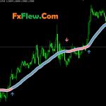 Forex Trend Focus Indicator Mt4/Mt5 Free Downlaod
