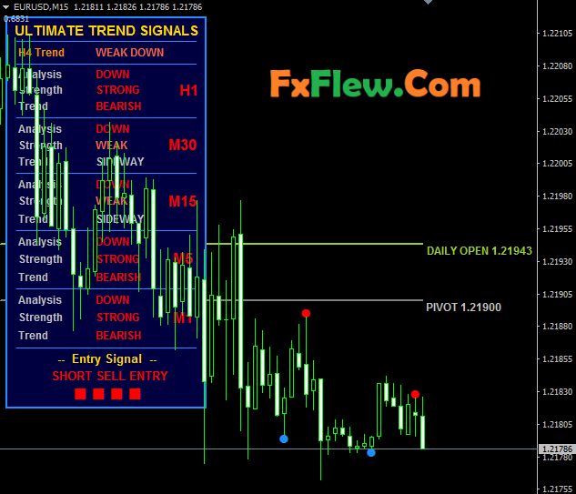 Ultimate Trend Signals Indicator