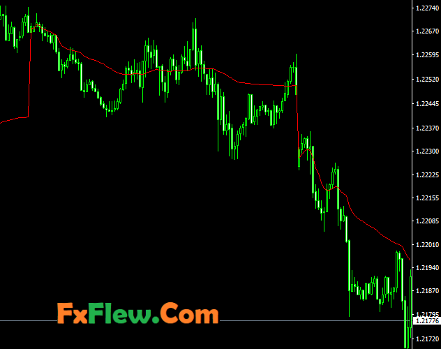 Volume Weighted Average Price (VWAP) MT4 Indicator Free Download