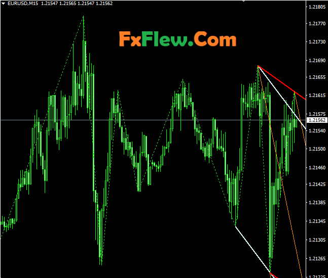 Zig Zag Corridor Mt4 Forex Indicator