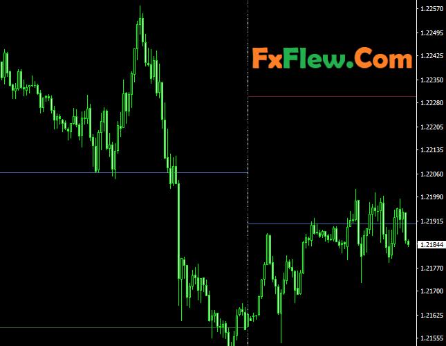 Auto Pivot Point Indicator Meta trader 4 (mt4)