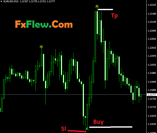 Butterfly pattern Forex trading Indicator