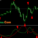 Highly Profitable Absolute Strength Indicator Free Mt4 Download