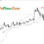 Buy Sell Magic System forex Indicator Free Download