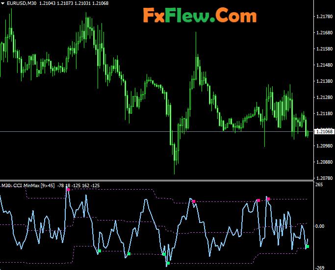 CCI Min Max Levels MTF Indicator