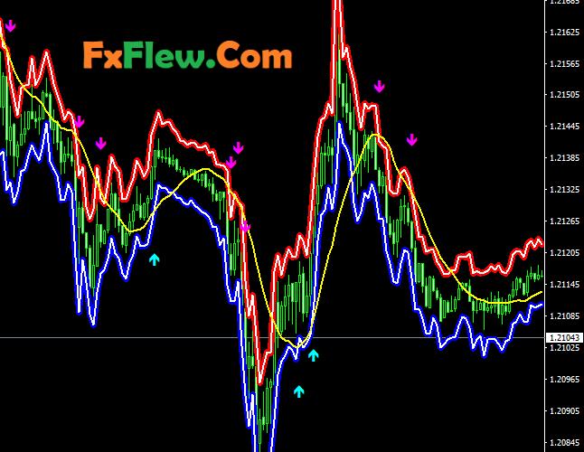 High profit Fractal Huly Graal Indicator