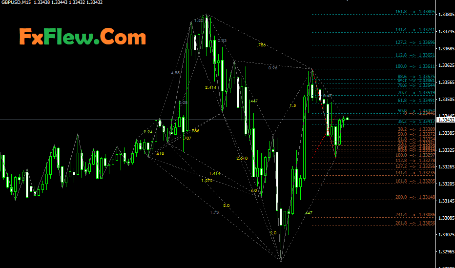 Harmonacci Patterns Indicator