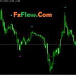 Low Pass Bands & Sync Filters MTF indicator Free Download
