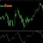 Forex MBFX Timing Indicator for Meta trader