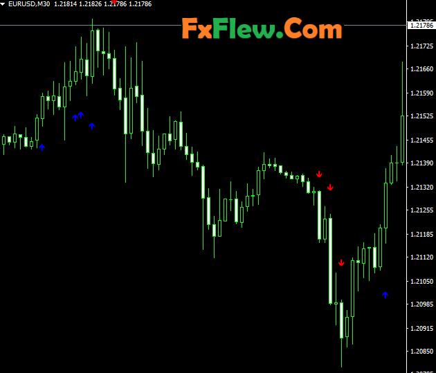Forex Scalping Indicator
