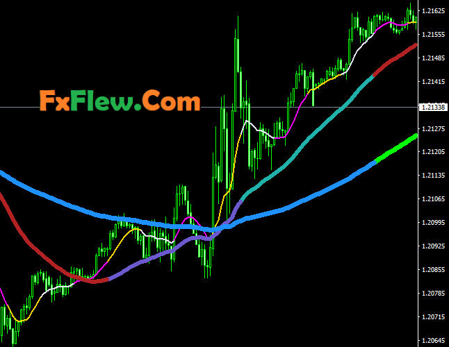 Amazing Moving Averages 3×3 Colors Indicator Mt4