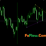 Best Multi Time frame breakout Indicator Mt4