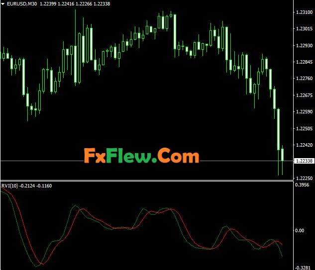 Relative Vigor Index RVI Indicator