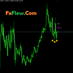Best Tick's Profile Market MTF Indicator Free Download