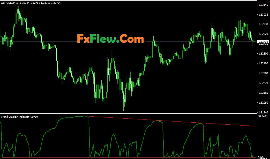 Trend Quality Indicator
