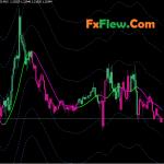 Amazing XPMA CBA MTF Indicator Mt4 Free