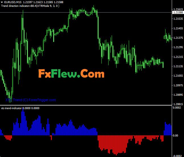 XTC Trend Indicator