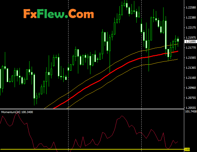 200 Pips Daily Profit Indicator Mt4 Free Download