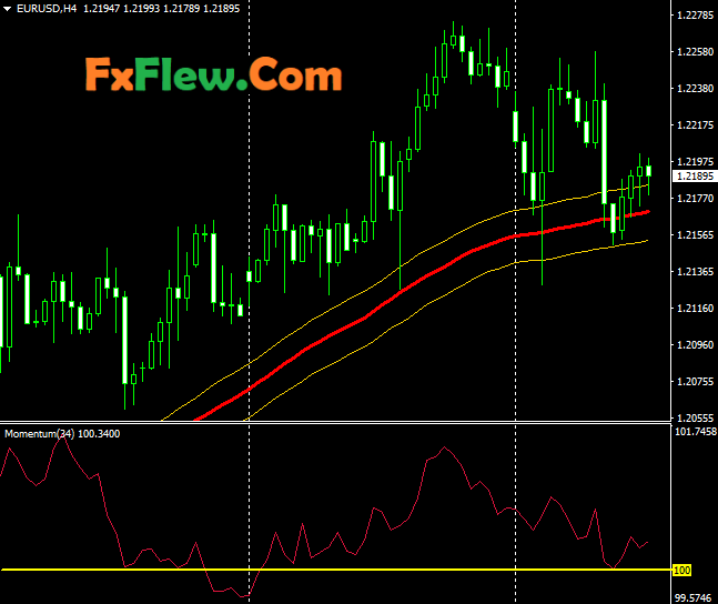 200 Pips Daily Profit Indicator