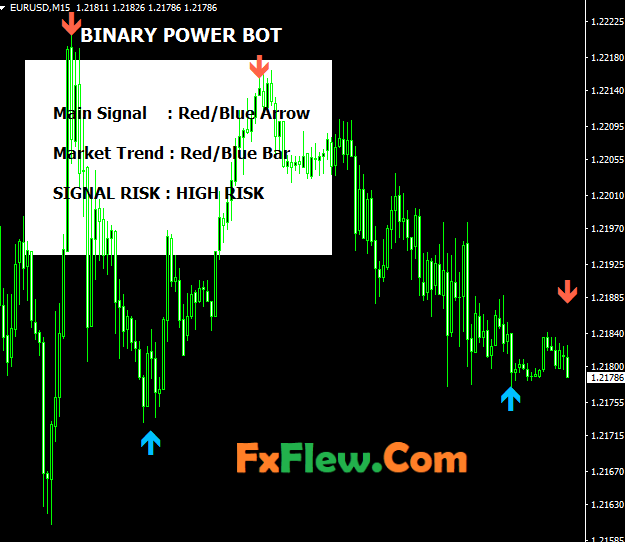 Binary Powerbot Indicator