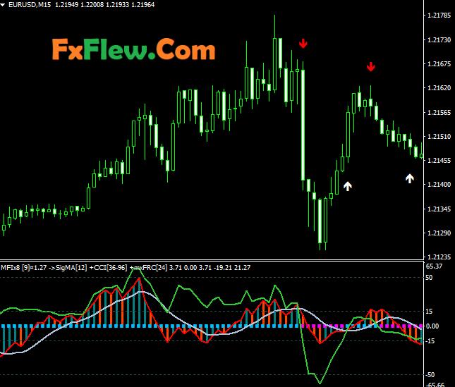 MFIx8 Index Matrix Indicator