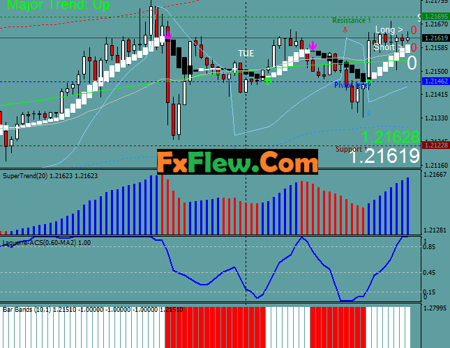 Profitable TMA Bands Trading System Mt4 Free Download