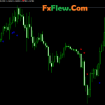 Best forex scalping Indicator