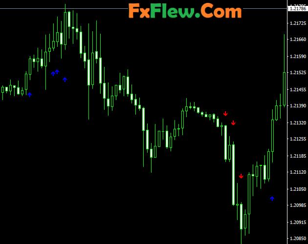 Best forex scalping Indicator