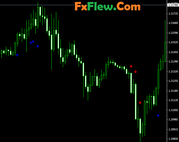 Best Indicator for scalping Free Download