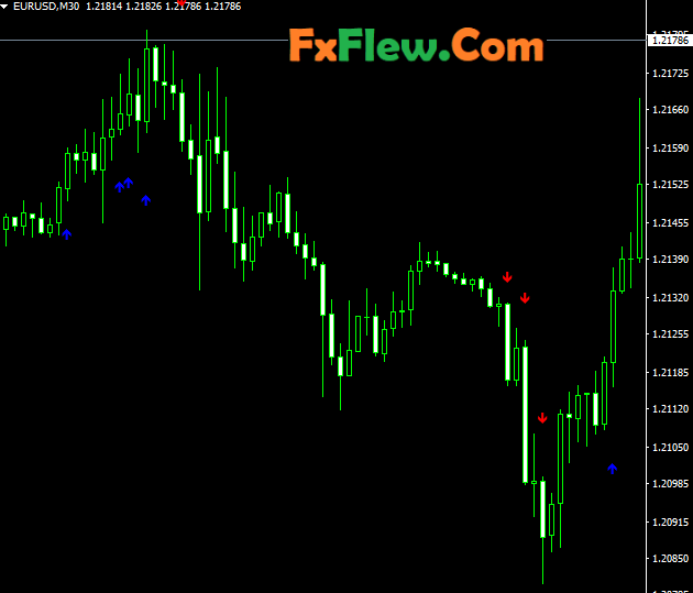 Best Indicator for scalping