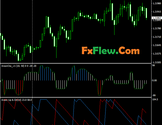 AROON Oscillator MT4 Indicator Free Download