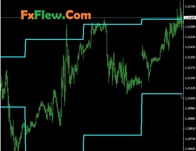 Previous Highs and lows indicator Mt4 Free Download